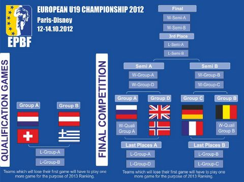 European Championship Qualification System