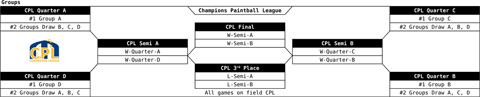 Draw Finals Champions Paintball League 2016