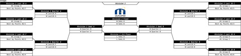Draw finals D2 with 36 teams in division