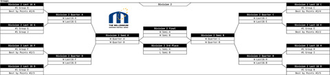 Draw finals D2 with 40 teams in division
