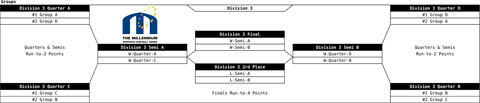 Draw finals D3 with 24 teams in division