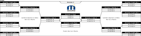 Draw finals D3 with 48 teams in division