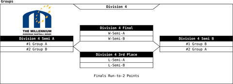Draw finals Division 4 with 12 or 14 teams in division