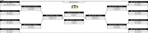 Draw finals Open Division 1 with 20 teams in division