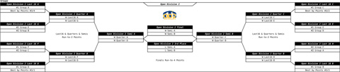 Draw finals Open Division 2 with 36 teams in division