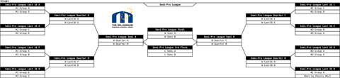 Draw finals Semi-Pro with 20 teams in division