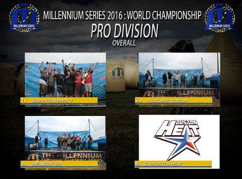 The Millennium Series 2016 CPL overall rankings: