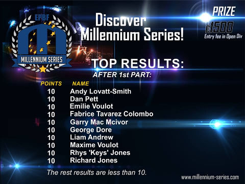 Discover the Millennium Series: the top 10