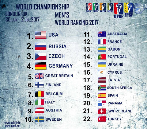 Here is the world ranking in men's category, based on the results of World Championship Men's 2017.