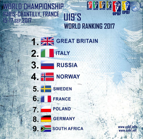EPBF World Cup U19 2017 Ranking